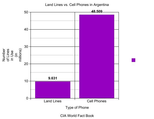 cell phones vs land lines rough